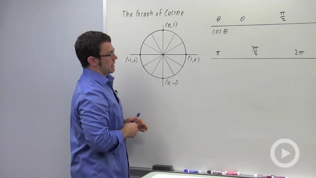 Graphs of the Sine and Cosine Functions - Problem 2
