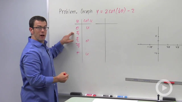 Transforming the Cotangent Graph - Problem 3