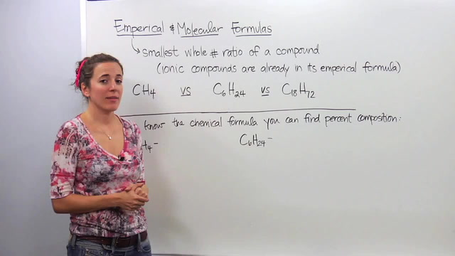 Empirical Formula - Molecular Formula