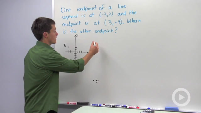 Calculating the Midpoint - Problem 3