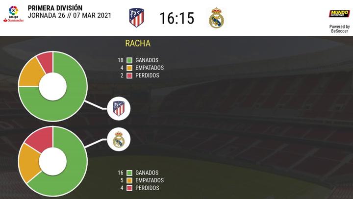 Los datos de los últimos partidos Atlético Madrid-Real Madrid