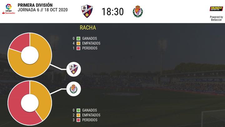 Todos los datos del Huesca - Valladolid