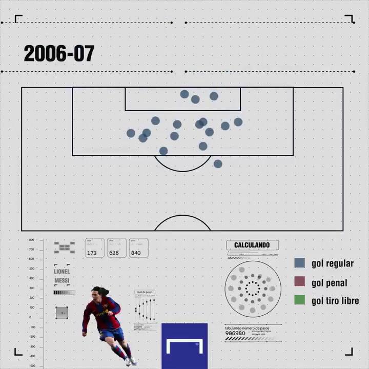 Todas las zonas en las que Messi ha anotado: desde su primer gol hasta el número 644