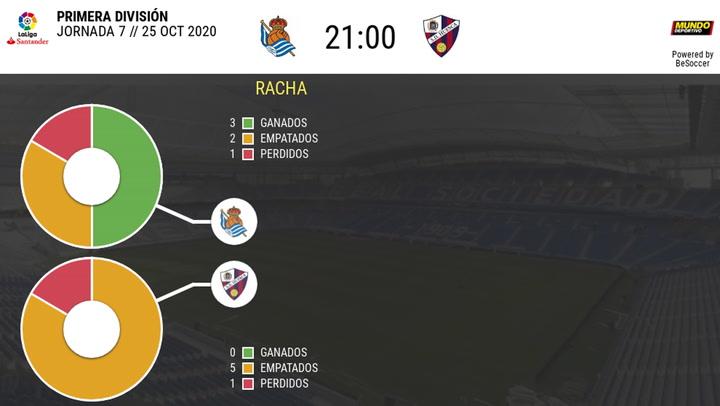 Las estadísticas del Real Sociedad - Huesca