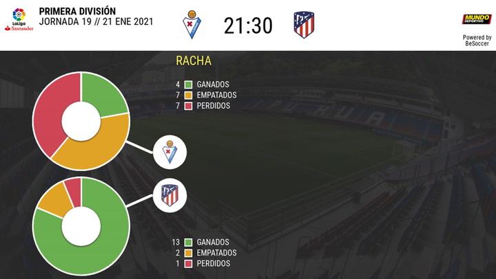 Los datos de los Eibar - Atlético de Madrid
