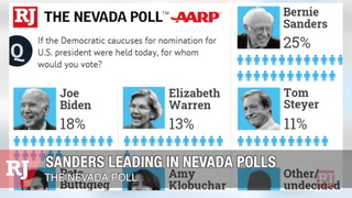 Nevada Poll: Bernie Sanders leads Democratic presidential candidates – VIDEO