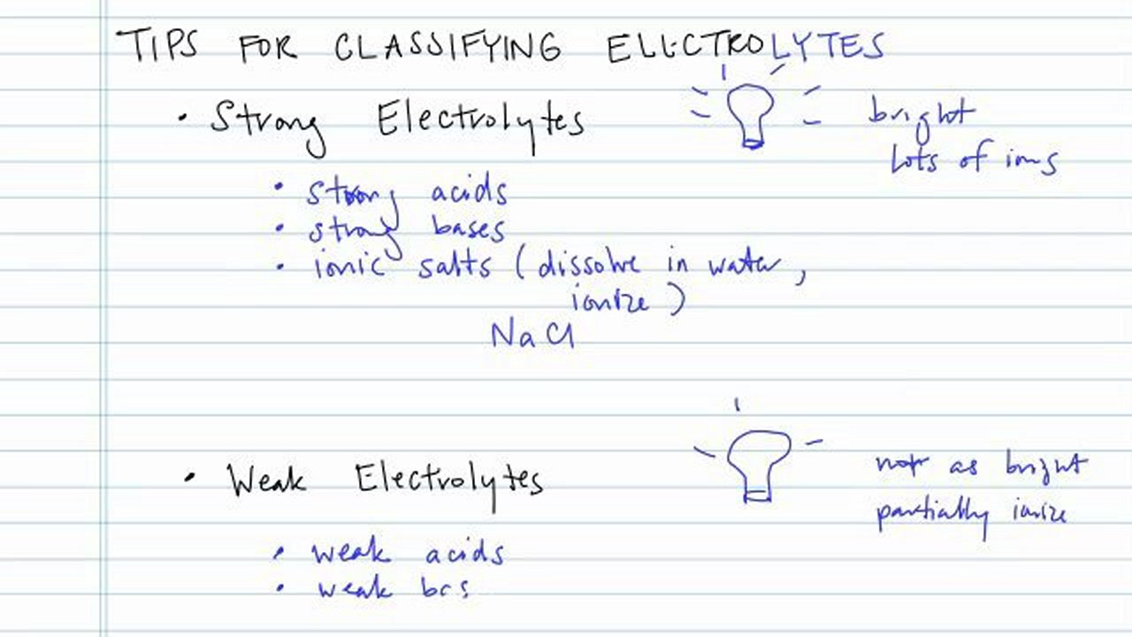 Tips For Classifying Electrolytes Concept Chemistry Video By