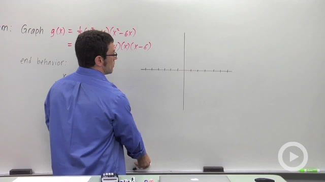 Graphing Polynomial Functions - Problem 2