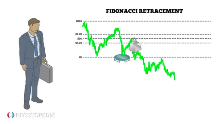 Top 4 Fibonacci Retracement Mistakes To Avoid