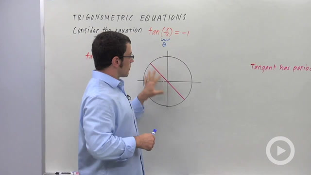 Solving Trigonometric Equations - Problem 2