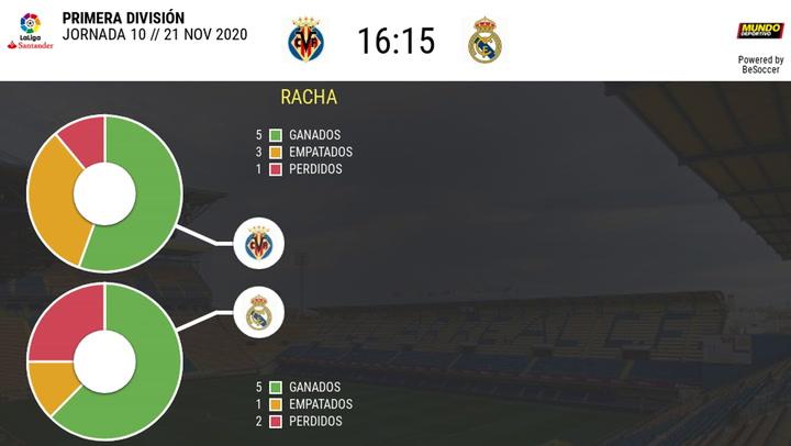 Estadísticas Villarreal - Real Madrid