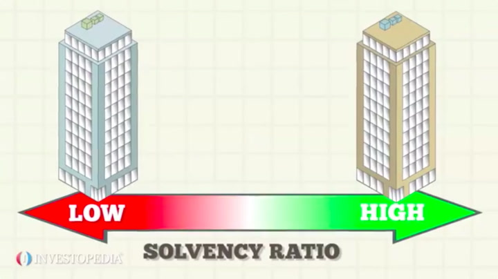 Analyzing Investments With Solvency Ratios