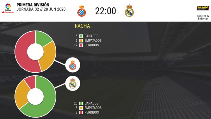 Las estadísticas del Espanyol - Real Madrid