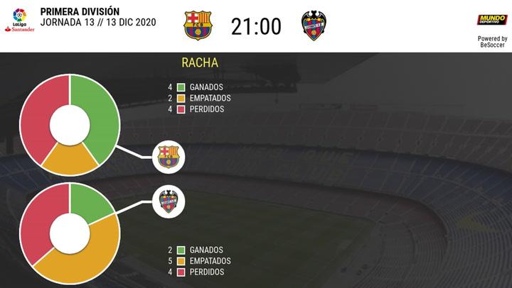 Los datos históricos de los Barça - Levante