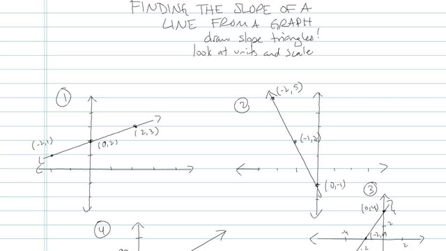 Finding the Slope of a Line from a Graph - Problem 6