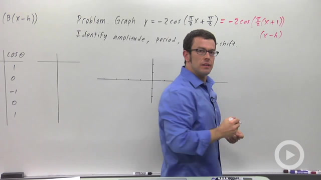 More Transformations of Sine and Cosine - Problem 2