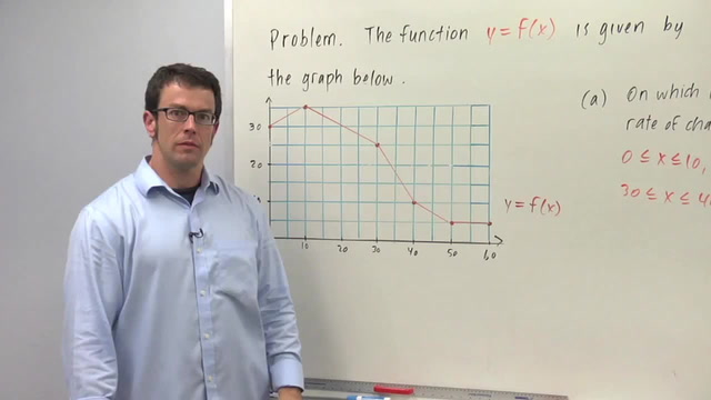 Average Rate of Change - Problem 3