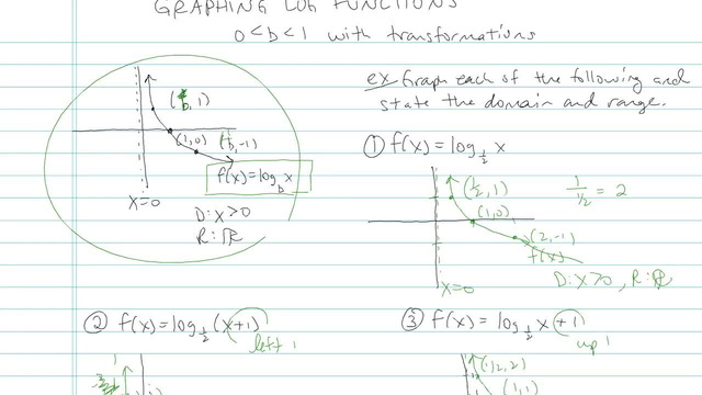 Graph of Logarithmic Functions - Problem 4
