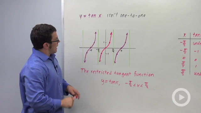 The Inverse Tangent Function