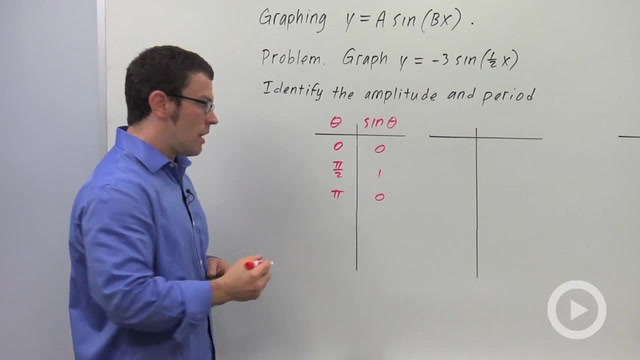 Transforming the Graphs of Sine and Cosine - Problem 1