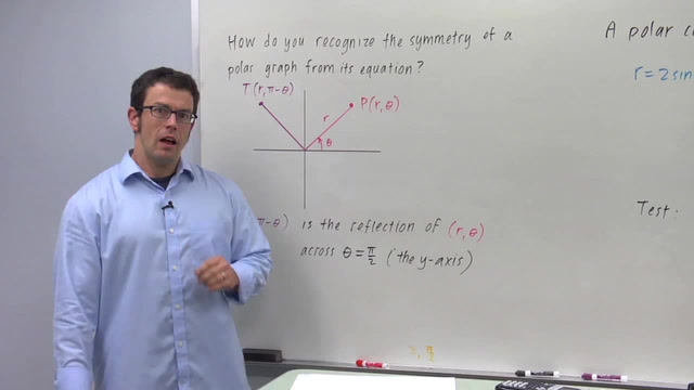 Symmetry of Polar Graphs - Problem 2