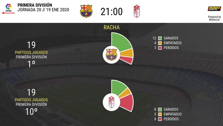 Las estadísticas de la previa del Barcelona - Granada