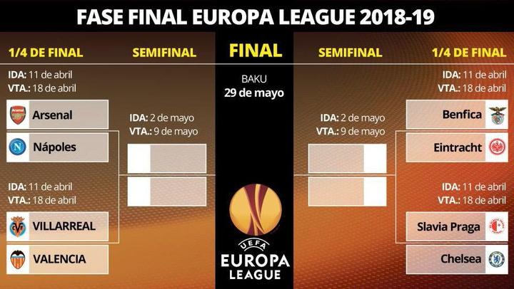 Así queda el sorteo de cuartos de la Europa League