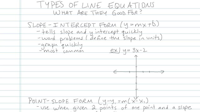 Slope-Intercept Form of a Line - Problem 5