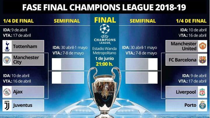 Así fue el sorteo de cuartos de la Champions League