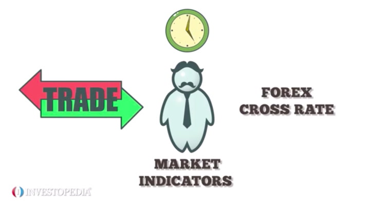 4 Types of Indicators FX Traders Must Know