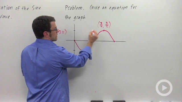 Find an Equation for the Sine or Cosine Wave - Problem 1