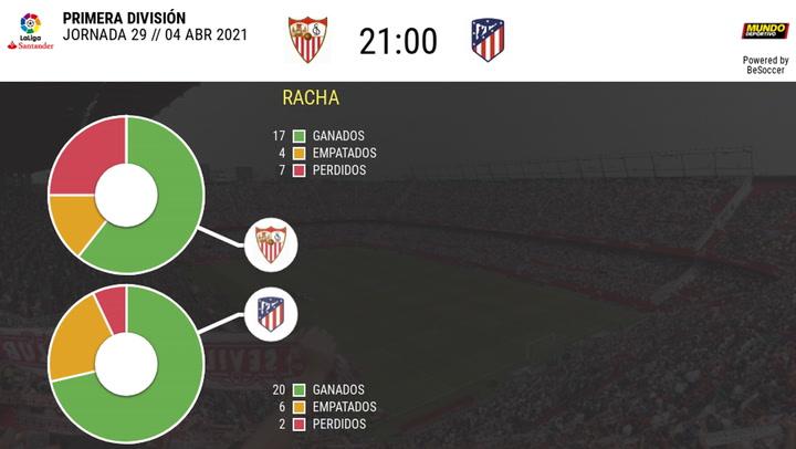 Los datos de los últimos enfrentamientos Sevilla-Atlético