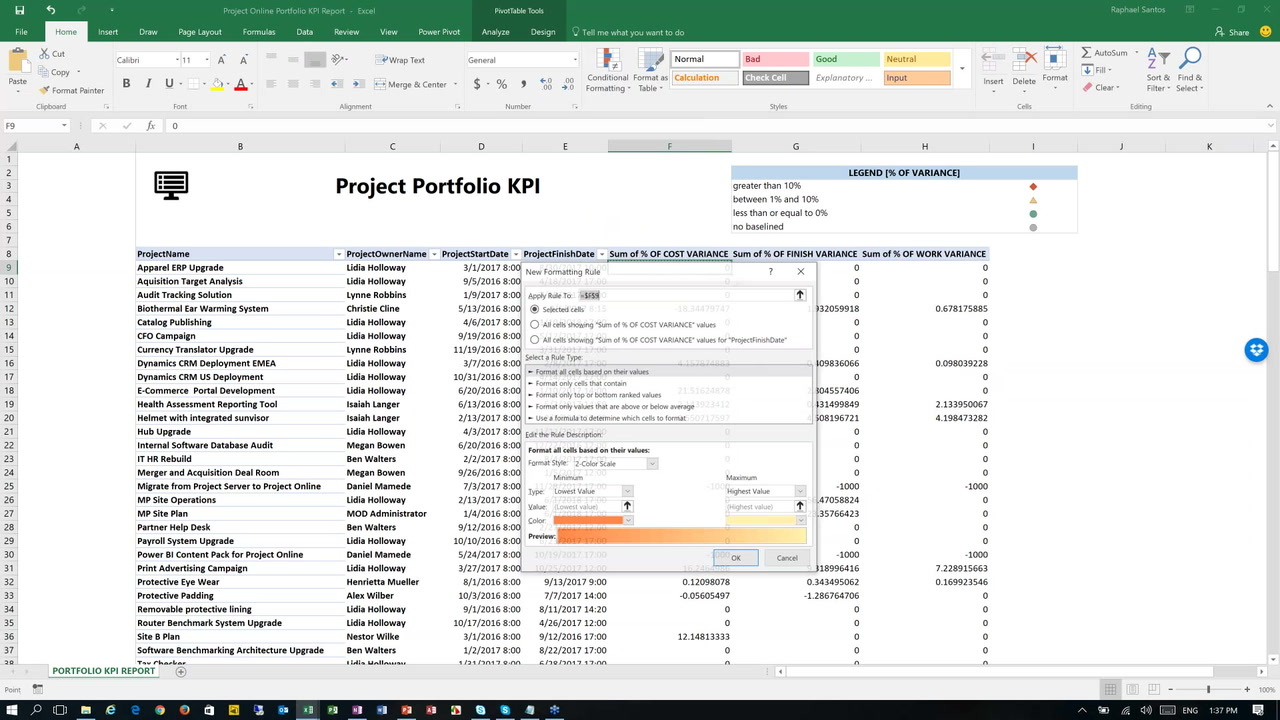 Creating A Portfolio Kpi Report In Project Online Mpug