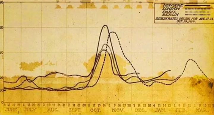 Se viraliza un vídeo con paralelismos entre la pandemia actual y la gripe española de 1918