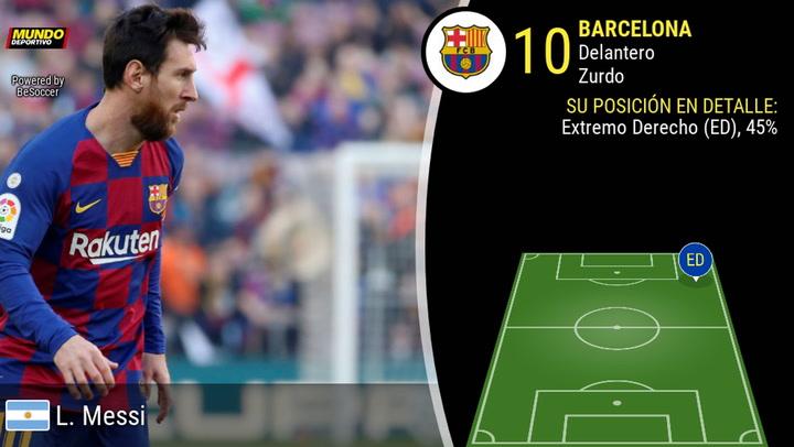 Todos los datos de Leo Messi