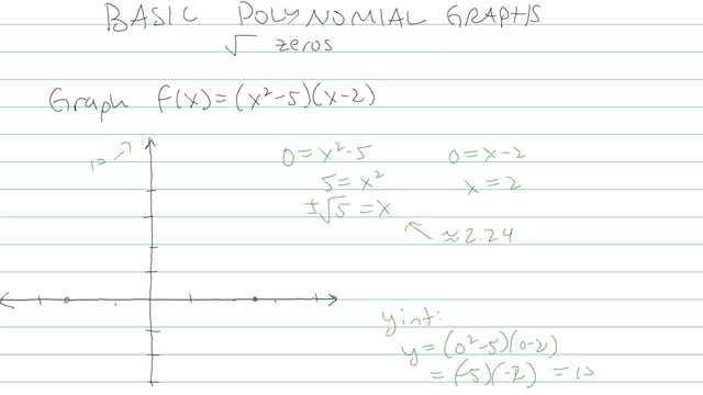 Basic Polynomial Graphs - Problem 7