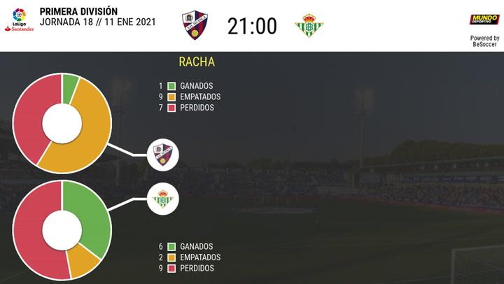 Los datos de los Huesca - Betis