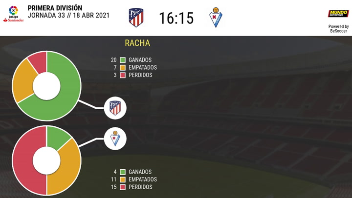 Los datos de los Atlético de Madrid - Eibar