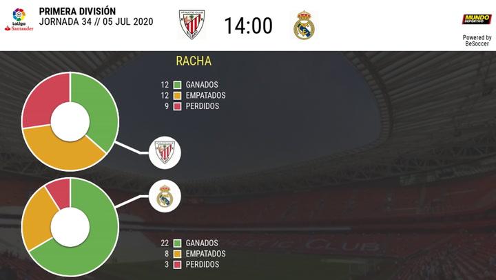 Estadística del Athletic Club-Real Madrid