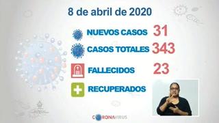 Coronavirus en Honduras: Detectan 31 nuevos casos y la cifra se eleva a 343