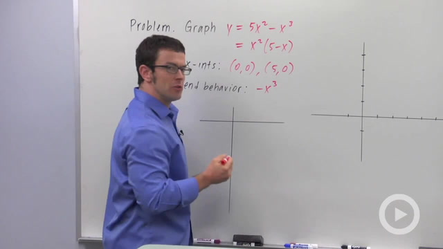 Graphing Polynomial Functions with Repeated Factors - Problem 1