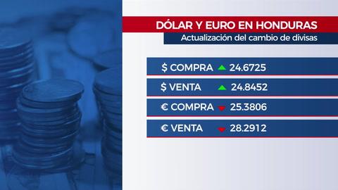 Clima e indicadores económicos en Honduras