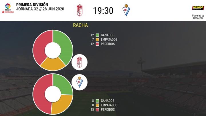 Las estadísticas del Granada - Eibar