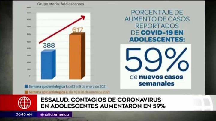 EsSalud revela que los contagios de coronavirus en adolescentes aumentaron en 59 %