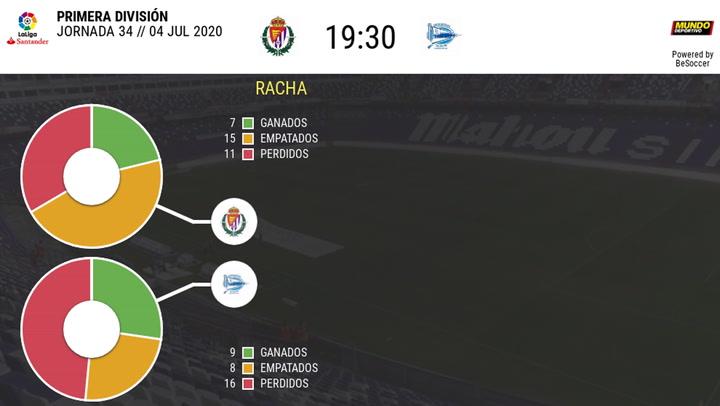 Las estadísticas del Real Valladolid-Alavés