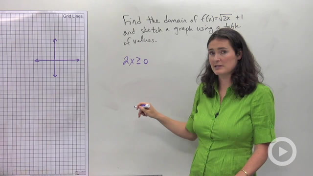 Graphing Radical Equations using a Table - Problem 3