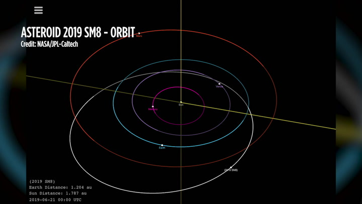 SUV-Sized Asteroid Skims By Earth, Only 99K Miles Away - Orbit Animation