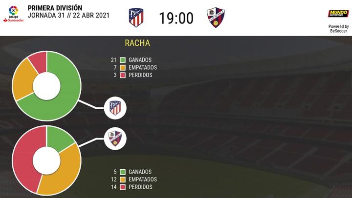 Los datos de los Atlético de Madrid - Huesca