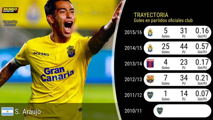 La trayectoria deportiva de Sergio Araujo, en datos