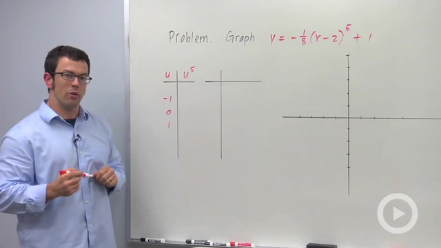 Integer Power Functions - Problem 2